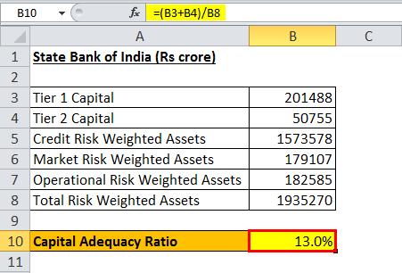 Kết quả hệ số CAR của ngân hàng Ấn Độ
