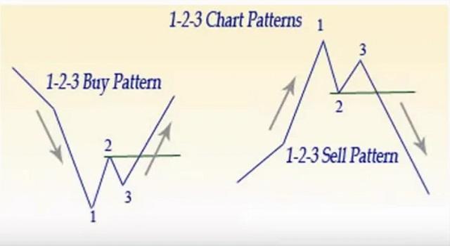 Mô hình 1 - 2 - 3 mua và bán