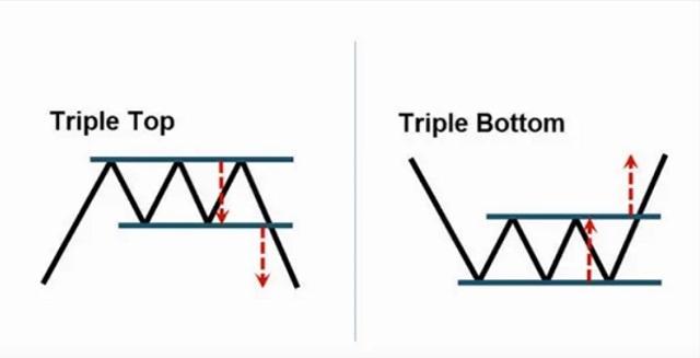 Mô hình 3 đỉnh 3 đáy