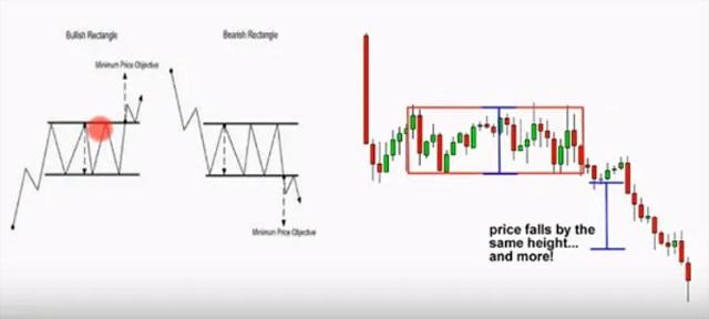 Mô hình chữ nhật có 2 đường thẳng song song sẽ tương ứng với đường kháng cự và hỗ trợ
