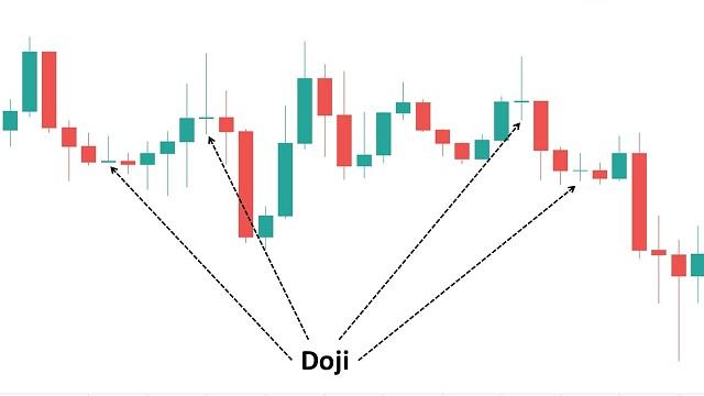 Nến Doji phản ánh thế lưỡng lự giữa phe mua và phe bán