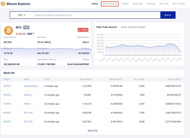 """Nhấp vào """"Whale tracking"""" để khám phá những giao dịch của cá mập bitcoin trên thị trường tiền kỹ thuật số."""