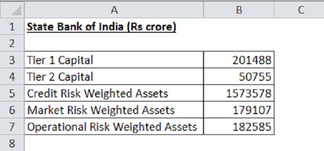 Số liệu đầu vào để tính tỷ lệ an toàn vốn tối thiểu CAR của ngân hàng Ấn Độ
