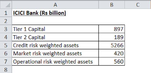 Số liệu đầu vào tính toán tỷ lệ an toàn vốn tối thiểu CAR của ngân hàng ICICI