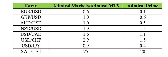 Spread áp dụng cho 3 loại hình tài khoản với các cặp giao dịch tiền tệ chính