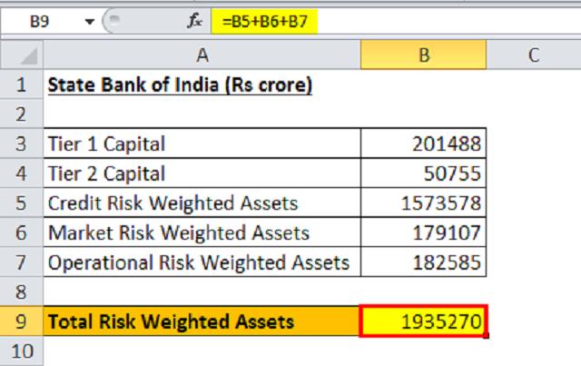 Tính tổng số tài sản có trọng số rủi ro của ngân hàng Ấn Độ