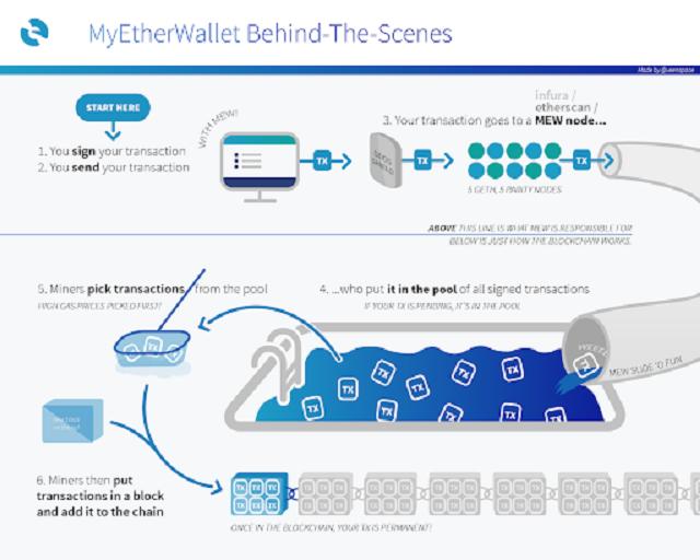 Toàn cảnh hoạt động giao dịch của nền tảng tiền điện tử Ethereum