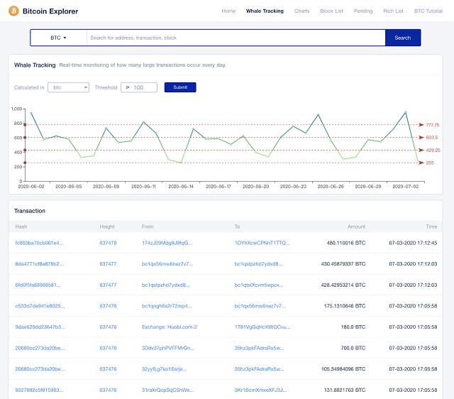 Xem chi tiết các giao dịch của cá mập bitcoin trên trang tokenview.com