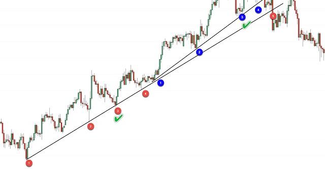 Xu hướng là gì? Cách xác định xu hướng thị trường hiệu quả