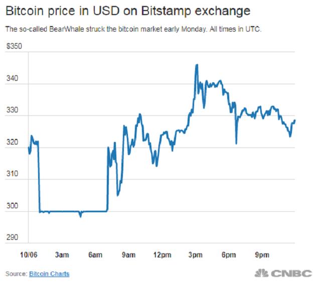 Xu hướng tăng của giá bitcoin trên thị trường có các cá mập bitcoin đang thao túng thị trường