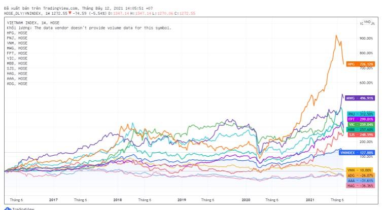 Khả năng tăng trường của cổ phiếu với VNIndex