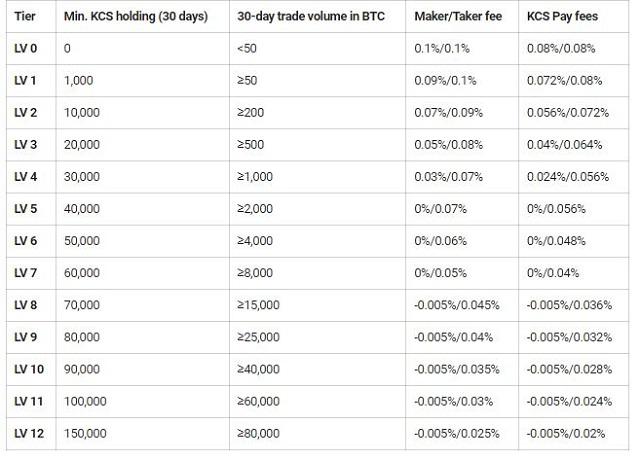 Bảng tổng hợp phí giao dịch đang áp dụng trên sàn KuCoin