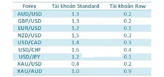 Bảng tổng hợp spread áp dụng cho các cặp tiền tệ Forex dịch trên tài khoản Standard và Raw