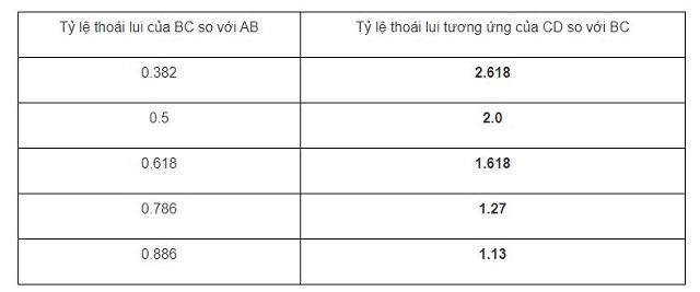 Bảng tỷ lệ Fibonacci của cạnh BC so với AB và CD song với BC