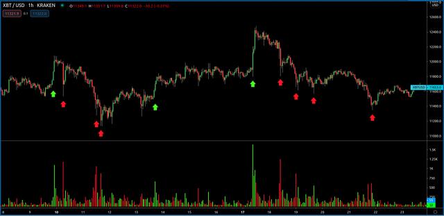 Biểu đồ volume biểu thị volume giao dịch bitcoin trong 1 giờ