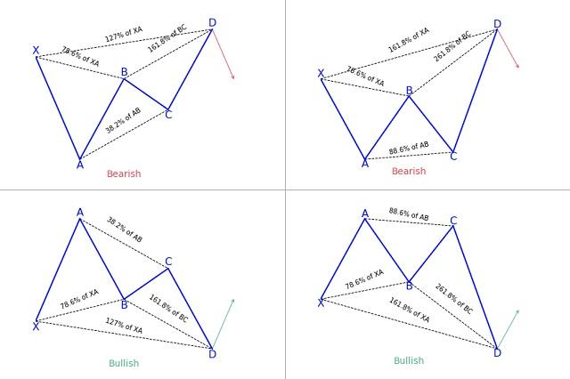 Butterfly cũng được cấu thành từ 5 điểm, tương ứng với 4 đợt sóng cho biết hướng dịch chuyển của giá