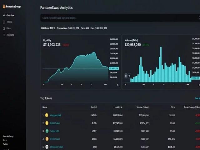 Các chỉ số về thanh khoản sẽ được hiển thị ở Analytics
