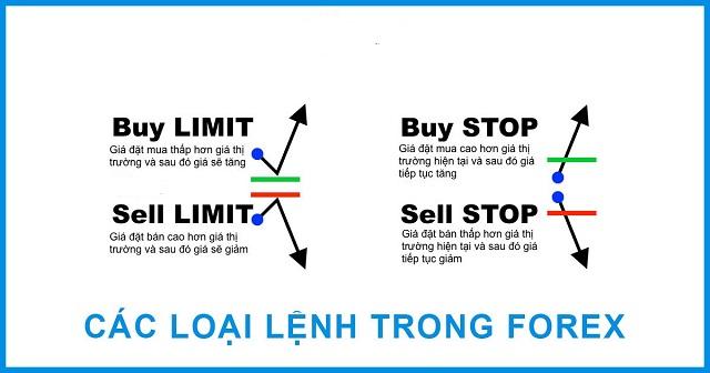 Cách phân biệt lệnh chờ Sell / Buy limit và lệnh chờ Sell / Buy Stop