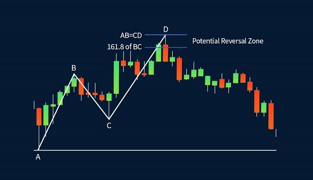 Cách vào lệnh khi giao dịch với mô hình AB = CD