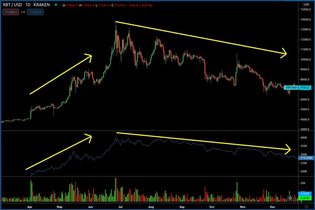 Cách xác nhận xu hướng thay đổi của giá bitcoin bằng chỉ báo volume cân bằng