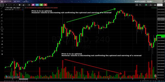 Chỉ báo volume tiếp tục tăng với xu hướng giảm sau đó để xác nhận một xu hướng giảm giá mới.