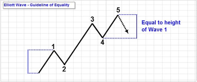 Cho tới thời điểm hiện nay, sóng đẩy vẫn là một trong những công cụ phân tích thị trường được Trader sử dụng nhiều nhất