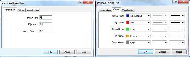 Chúng ta có thể cài đặt để chọn màu cho 5 đường cơ bản của mây Ichimoku