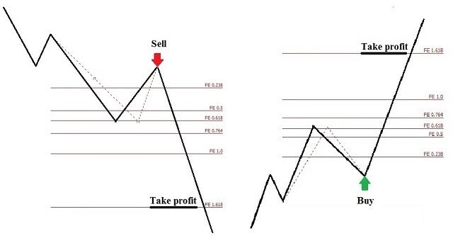 Hướng dẫn sử dụng Fibonacci mở rộng để chốt lời