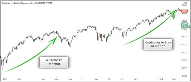 Giai đoạn bùng nổ là thời điểm số lượng nhà đầu tư tham gia thị trường đã nhiều hơn giai đoạn tích lũy