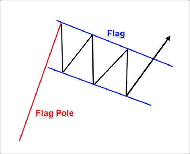 Hình minh họa cách chọn để vào lệnh dựa vào mô hình lá cờ