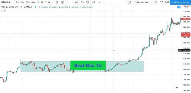 Hình minh họa hướng dịch chuyển giá của đồng EUR