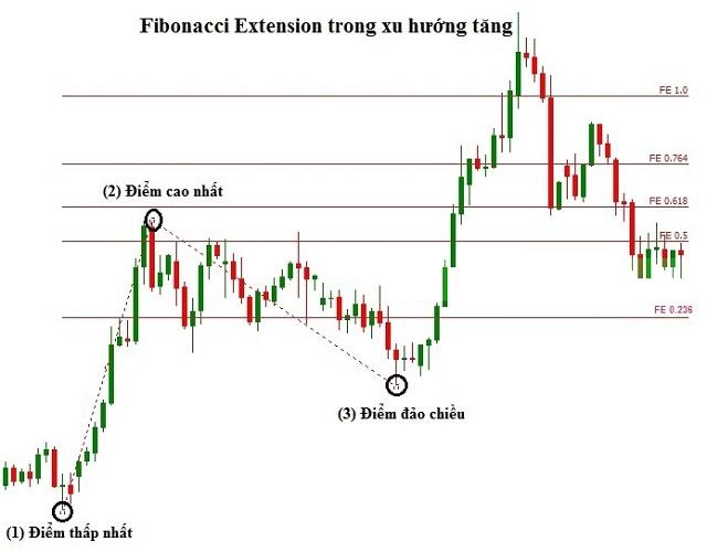 Hướng dẫn sử dụng Fibonacci mở rộng xu hướng tăng