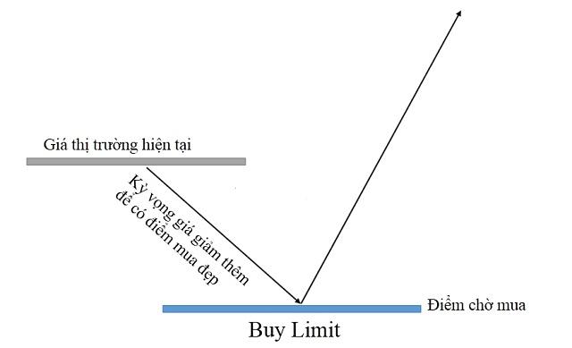 Lệnh chờ Buy limit thường được các Trader sử dụng khi họ muốn mua ở mức giá thấp hơn so với giá hiện tại trên thị trường