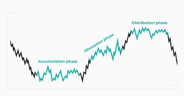 Lý thuyết Dow chỉ hiệu quả khi bạn phân tích dựa trên cái nhìn khách quan