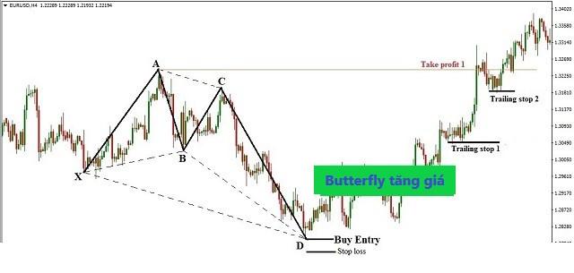 Minh họa cách giao dịch với mô hình Butterfly tăng giá