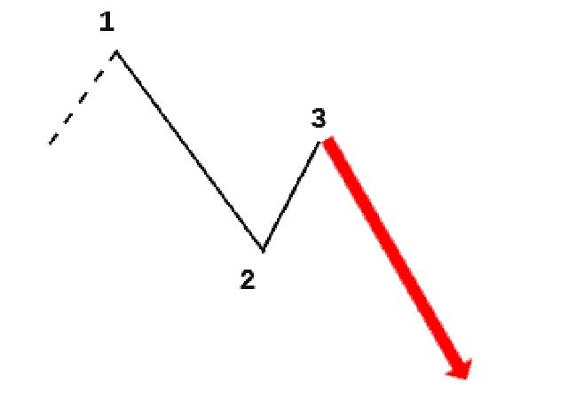 Mô hình 1-2-3 giảm