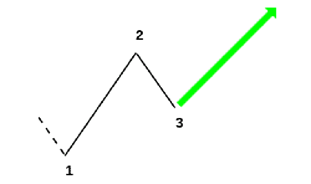 Mô hình 1-2-3 tăng