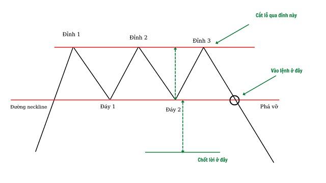 Mô hình 3 đỉnh hoặc 3 đáy đặc biệt có giá trị một khi đã được xác nhận