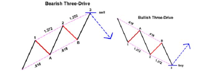 Mô hình 3 sóng, bao gồm một sóng chính và 2 sóng phụ (sóng điều chỉnh)