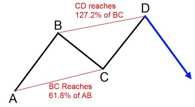 Mô hình AB = CD là gì? Cách giao dịch với mô hình AB = CD
