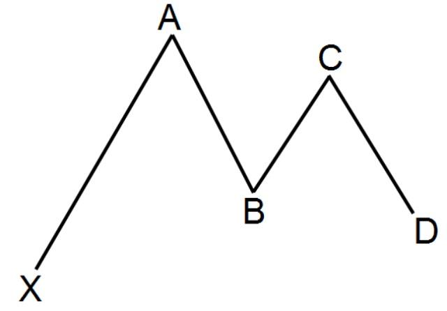 Mô hình Gartley là gì? Cách giao dịch với mô hình Gartley