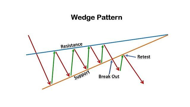 Mô hình cái nêm hay Wedge cho biết xu hướng chi phối hiện tại đã tạm dừng
