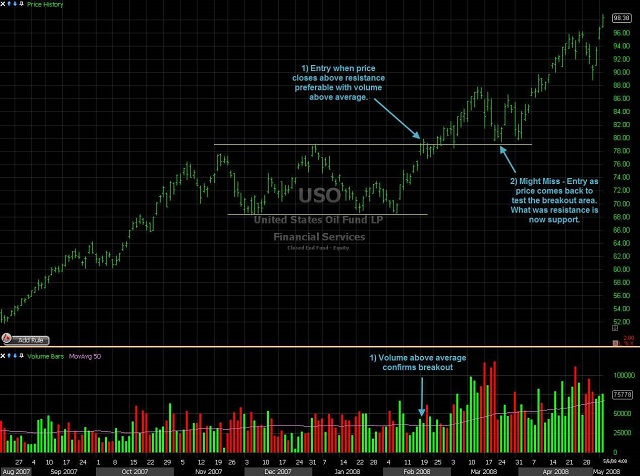 Mô hình chữ nhật trong xu hướng tăng giá