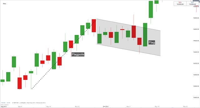 Mô hình cờ tăng cho biết giá đang dịch chuyển đi lên