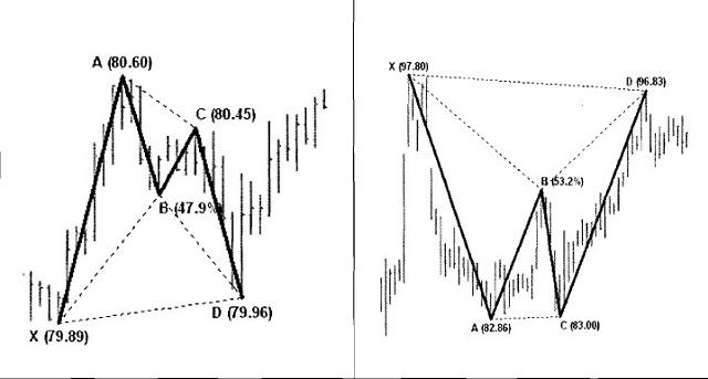 Mô hình con dơi - bat pattern tăng và giảm giá