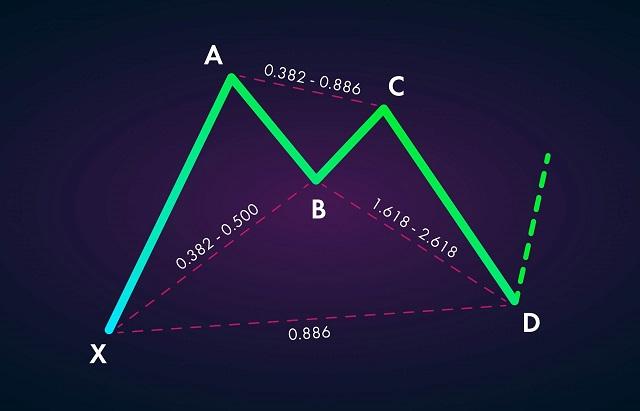 Mô hình Con dơi – Bat pattern là gì? Cách giao dịch với mô hình con dơi