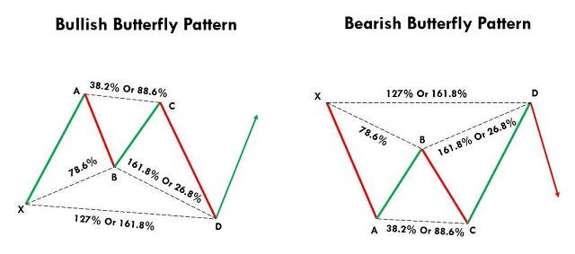 Mô hình giá con bướm - butterfly tăng giá và giảm giá