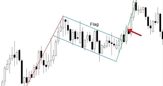 Mô hình lá cờ (flag) đơn giản là một mô hình giá tiếp diễn