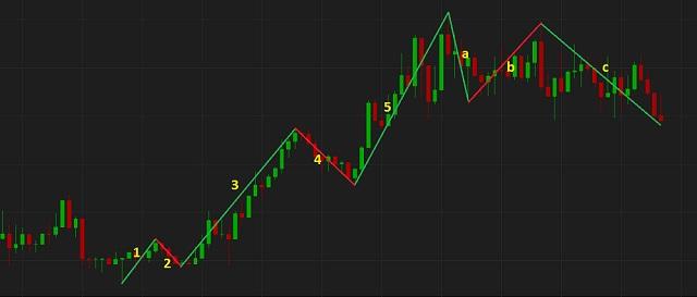 Mô hình sóng đẩy - Impulse Wave được phát hiện bởi thiên tài Elliot sau nhiều năm nghiên cứu xu hướng biến động của thị trường chứng khoán