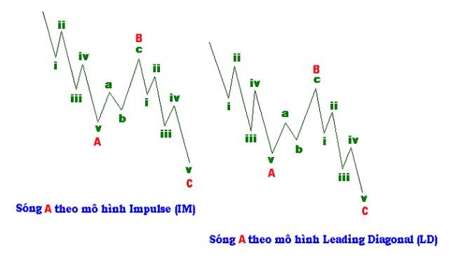 Mô hình song điều chỉnh - Corrective Wave dạng hình chữ Z được cấu tạo từ 3 sóng nhỏ